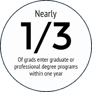 nearly one third of grads enter graduate or professional degree programs within one year