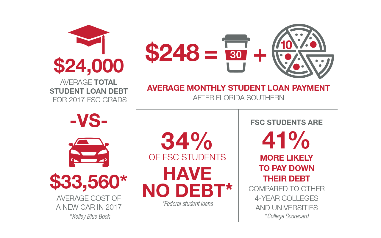 24 thousand dollars is the average total student loan debt for 2017 florida southern college grads which compares well to the average cost of a new car in 2017 at 33 thousand, five hundred and sixty dollars (kelley blue book value). The average monthly student loan payment is two hundred and forty-eight dollars. Thirty-four percent of florida southern college students have no debt in the form of federal student loans. Florida southern college students are forty-one percent more likely to pay down their debt compared to other four year colleges and universities according to college scorecard.